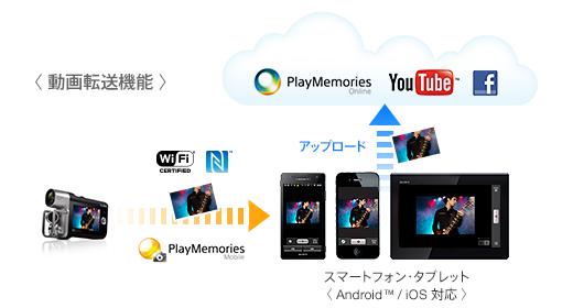 ソニー HDR-MV1
