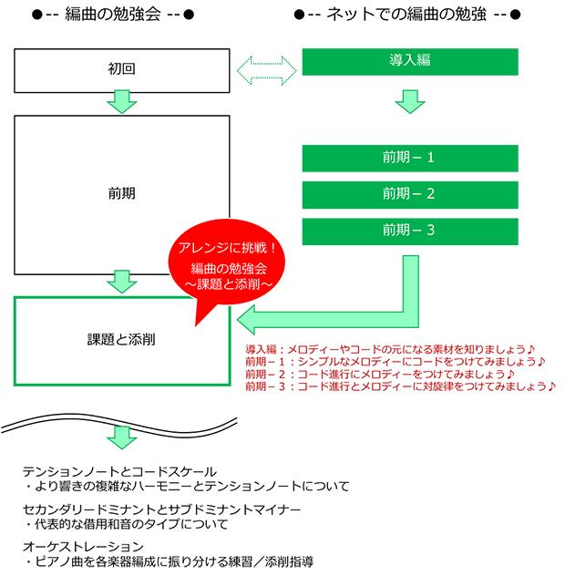 arrange_study_curriculum4
